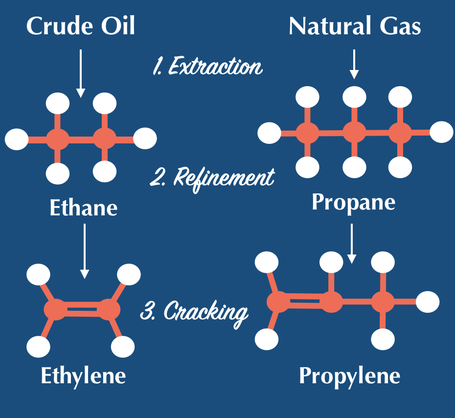 the process of crude oil and natural gas molecules being converted to ethylene and polyethylene