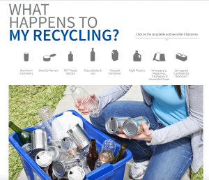 What happens to my recycling. Stewardship Ontario.